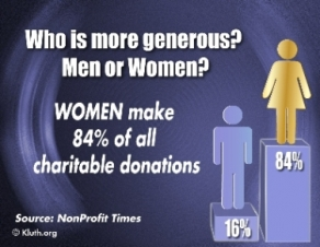 See all 13 charitable giving graphs for media use at www.kluth.org/graphs.htm