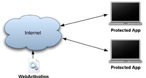 Self-Hosted Software Activation Presented by WebActivation