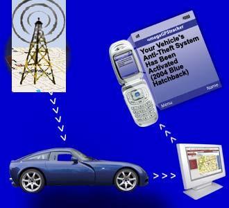 Automotive Tracking