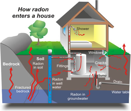 Radon Gas - Second Leading Cause of Lung Cancer