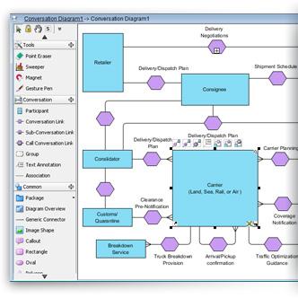 draw bpmn conversation diagram with bp va      visual paradigm    bpmn conversation diagram