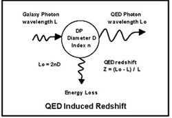 QED redshift as a Tired Light Theory