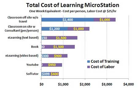 SofTutor is the Most Cost Effective Method to Learn MicroStation