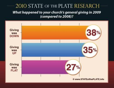 For more charts/graphs, go to www.STATEofthePLATE.info