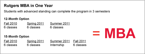 Students with advanced standing can complete a Rutgers MBA in 12-21 months.