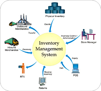 inventory management software from BSE riyadh