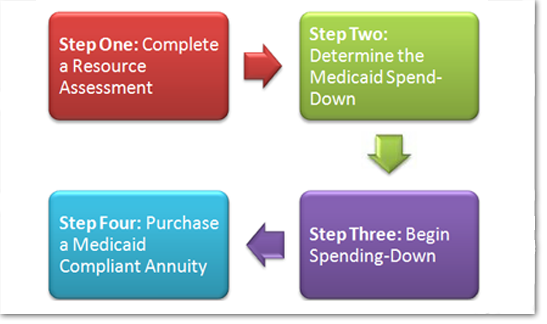 Purchase Sequence