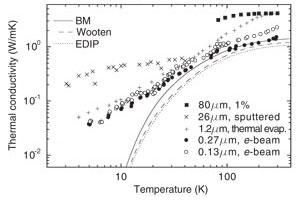 High thermal conductivity of 80 micron film