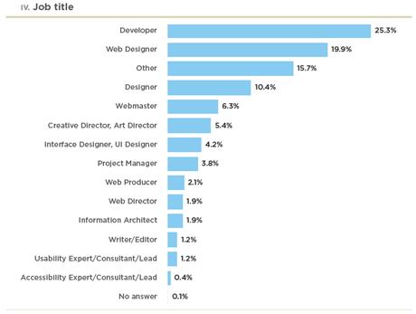 Web Design Jobs Survey