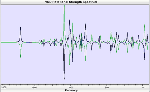 Fluoroketones - Enaniomers - VCD Spectra