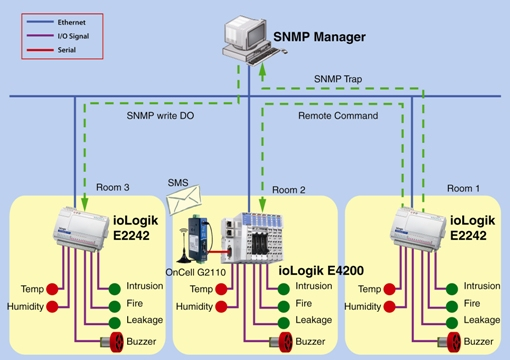 08_Server_Room_Monitoring_Alarm_Systems_981214