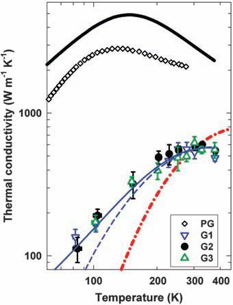 SLG Thermal Conductivity by BTE and phonon theory