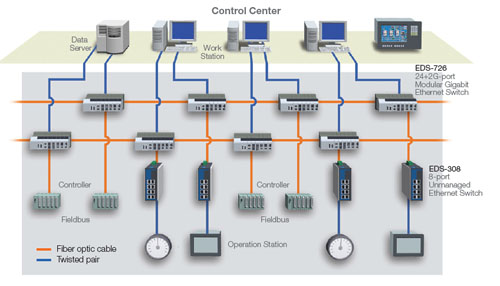 Optimized Manufacturing With Networked Dcs System At