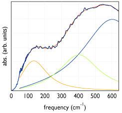 Typical FIR Spectra-Planck's Specific Heat
