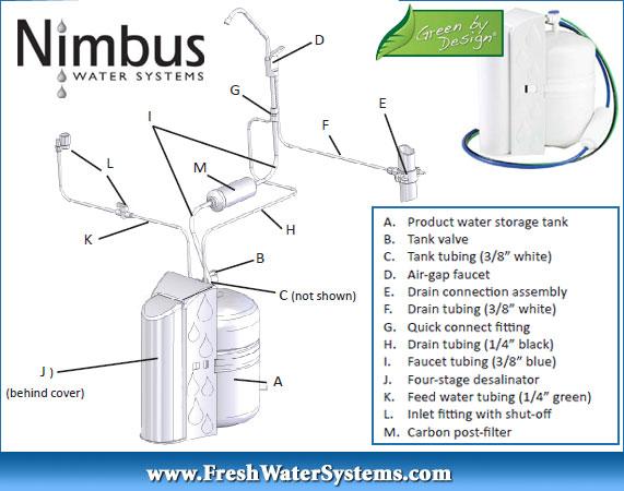 Nimbus 104803 Compatible Watermaker Five GAC Postfilter