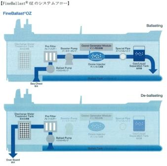 System flow of FineBallast