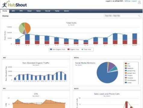 HubShout's SEO Reporting Dashboard