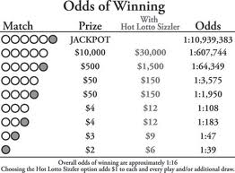best lotto odds