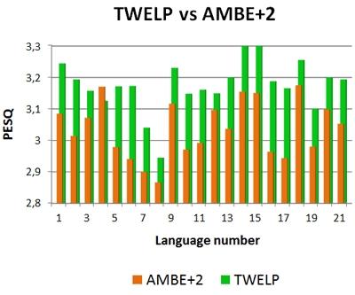 TWELP_vs_AMBE2_diagram
