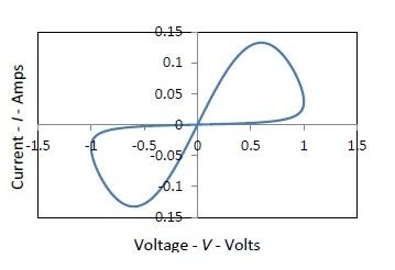 Simulated I-V Curve of HP Memristor