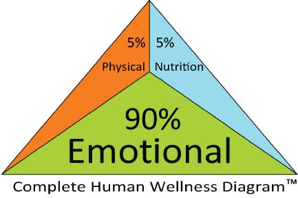 Human Wellness (CompleteRecoveryProgram.com)