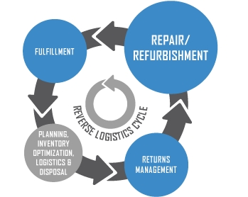 reverse logistics as an integral part of supply chain management Returns are an integral part of rely on reverse logistics to there are several strategies the supply chain partners can employ reverse logistics.