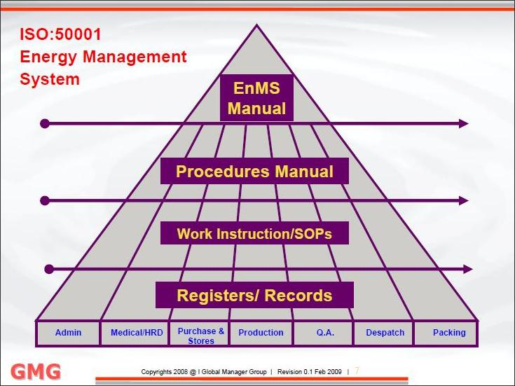 ISO 50001 - Energy management