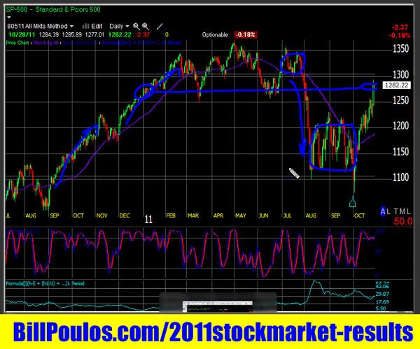 Stock-Market-Investing-2011