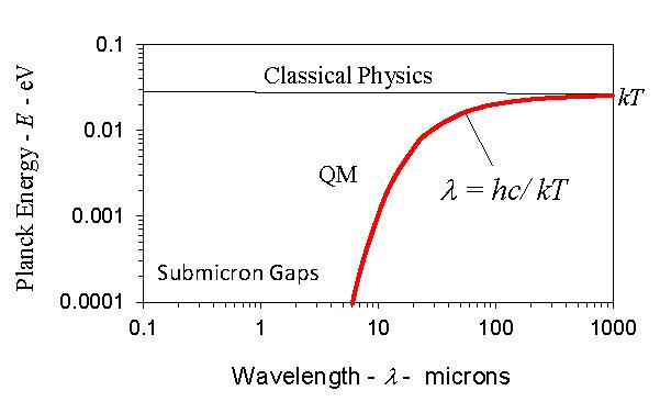 Heat capacity of the atom at 300 K
