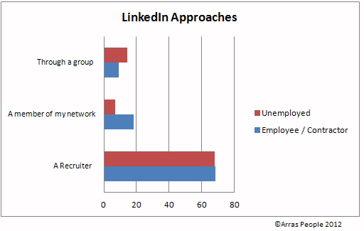 Who approaches candidates on LinkedIn?