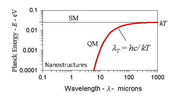 Heat capacity of the atom at 300 K
