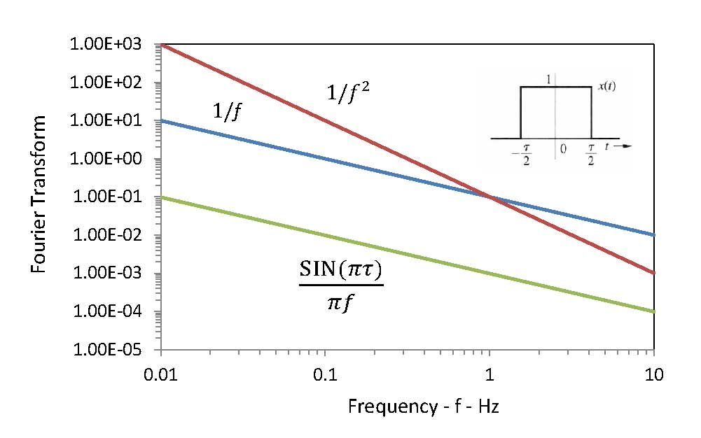 1/f Noise Spectra in Nanowires
