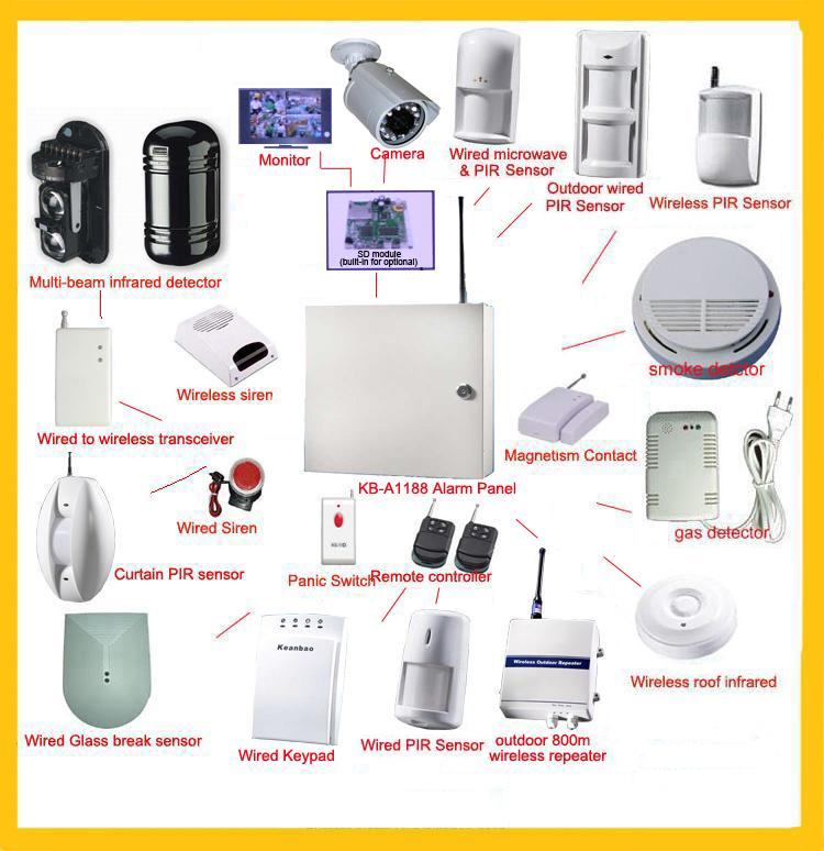 why wireless home safety and security home security systems headquarters. Black Bedroom Furniture Sets. Home Design Ideas