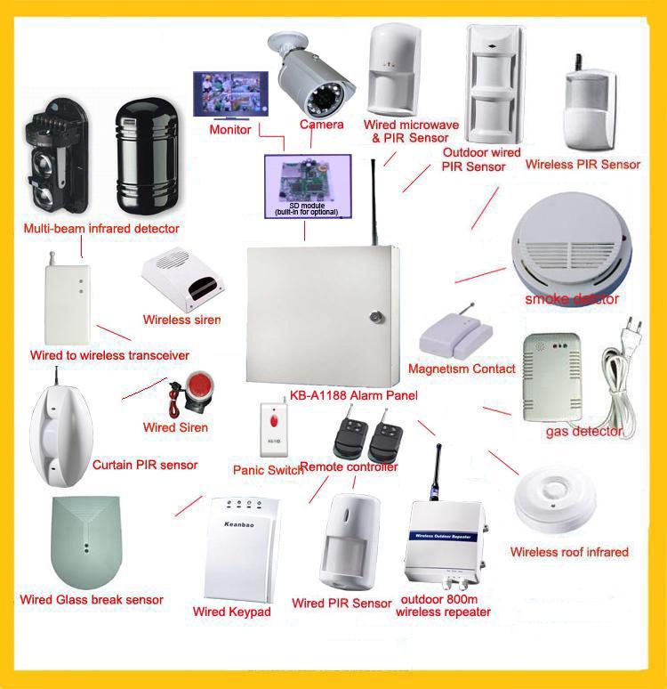 GSM alarms--radio backup network fire & burglar alarm systems ...