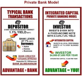 The Integrated Capital Advantage