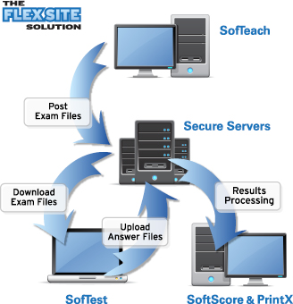 ExamSoft Offers Next Generation System for Computer Based