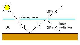 Global warming by backradiation from CO2