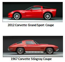 The Corvette Dream Giveaway Chevy Corvettes