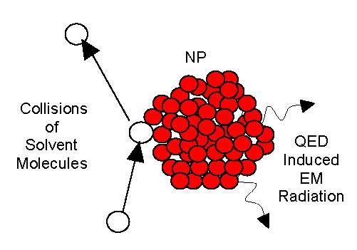 Nanofluids by QED Induced EM Radiation