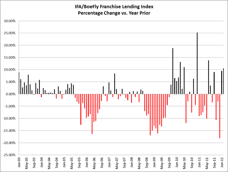 IFA/BoeFly Franchise Lending Index Percent Change