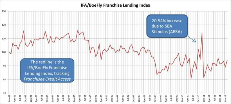 IFA/BoeFly Franchise Lending Index