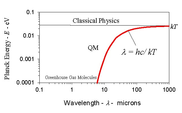 QM and Classical Heat Capacity of the Atom