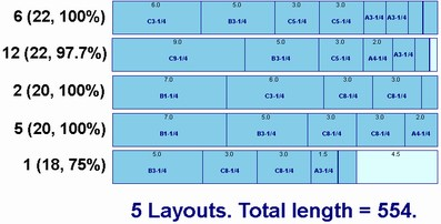 Layout minimization produces only 5 different layouts using 554 feet of stocks