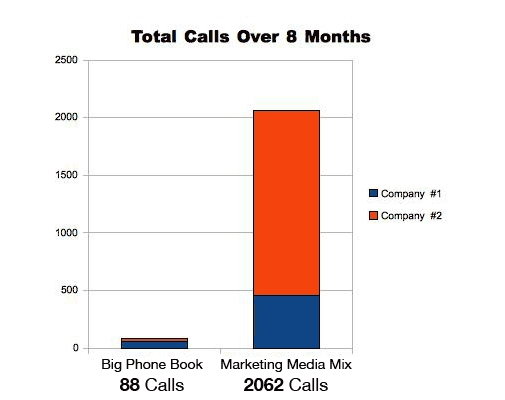 Marketing Media Mix, LLC & Big Phone Book Calls Over 8 Months