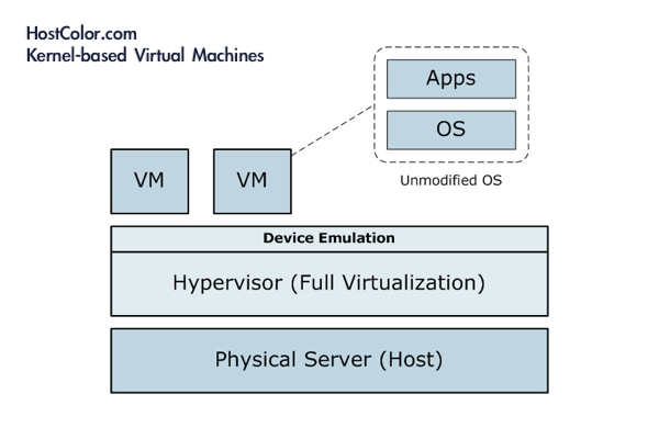 hostcolor-kernel-based-virtual-machines