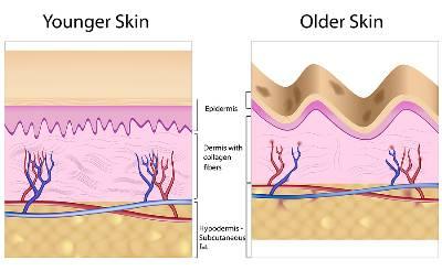 Optimized-Retinol for smooth skin