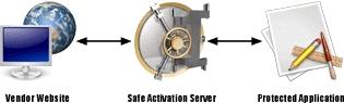 Safe Activation Programming Interface
