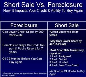 BBT Bank Short Sale Process