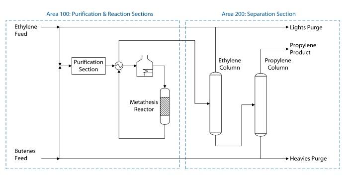 ethylene butene metathesis Olefin metathesis  ethylene feeds an ethylene-dimerization unit that converts ethylene into butene converts the methanol to ethylene and/or propene.