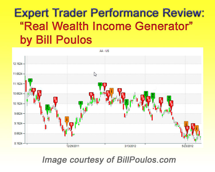 Real Wealth Income Generator - Expert Performance Review